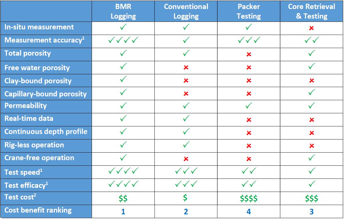 NMR Table Comparison conventional logging techniques
