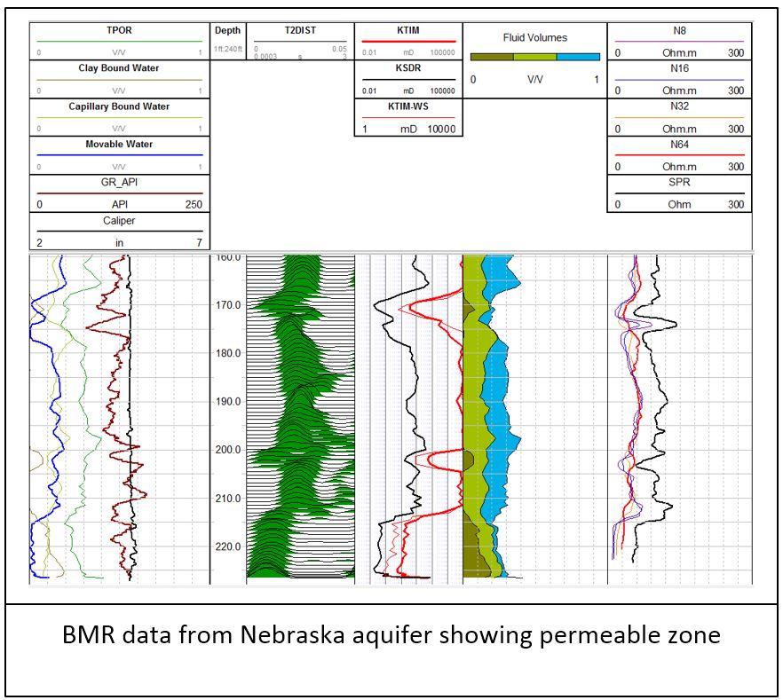 NMR Nebraska Permeable Zones