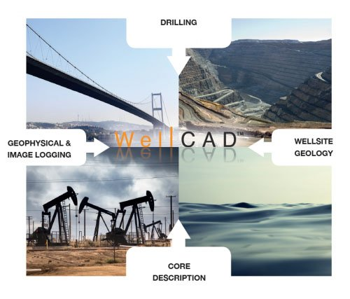WellCAD Software Well and Core Logging