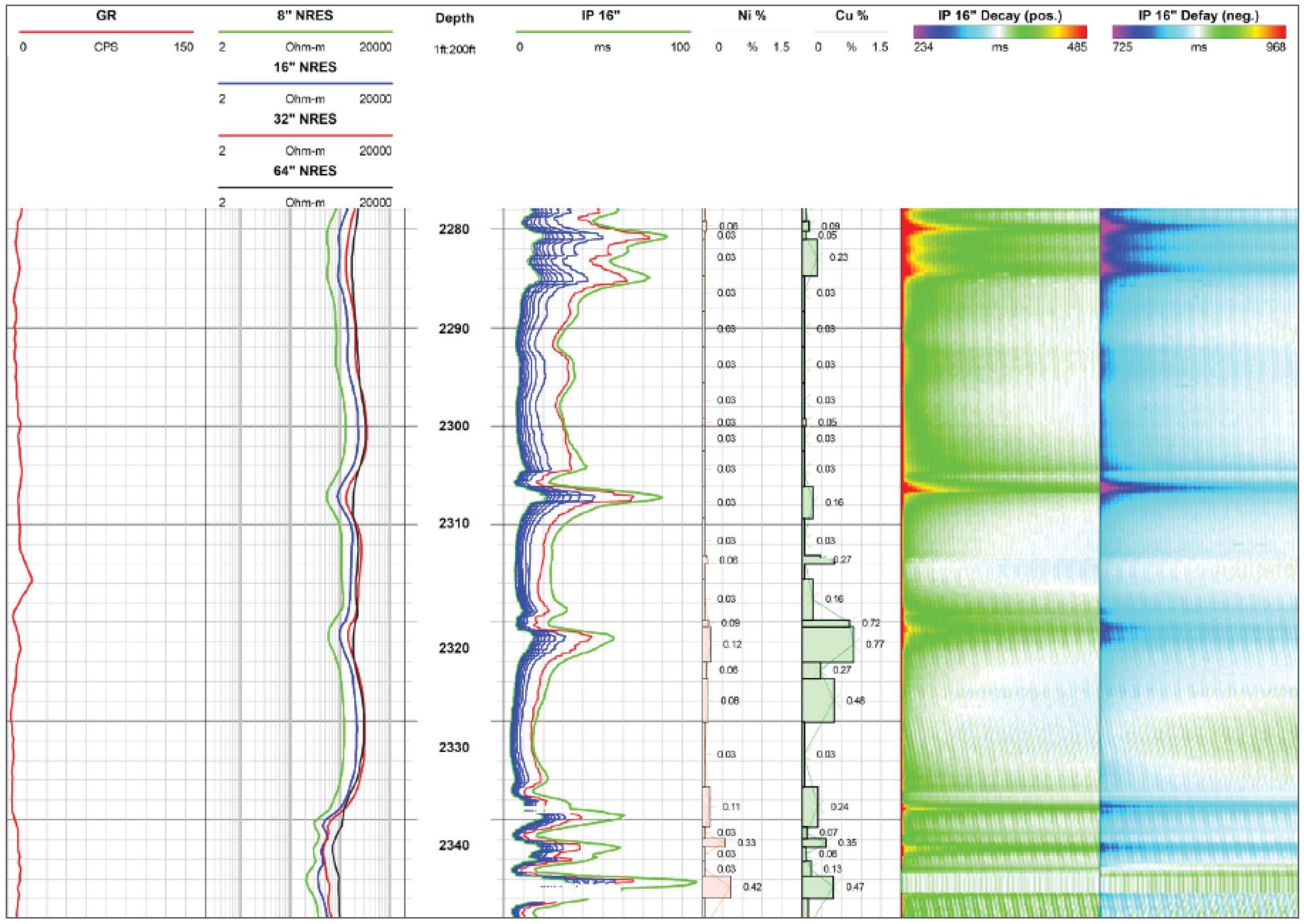 QL40-IP Induced Polarization Borehole Example Data